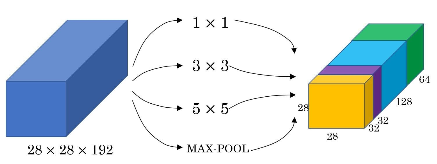 inception concatenation