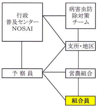 水稲病害虫予察体制図