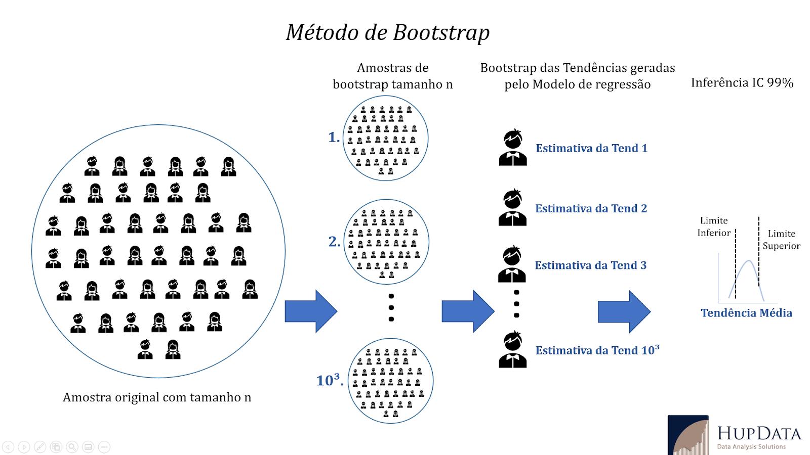 método estatístico de bootstrap