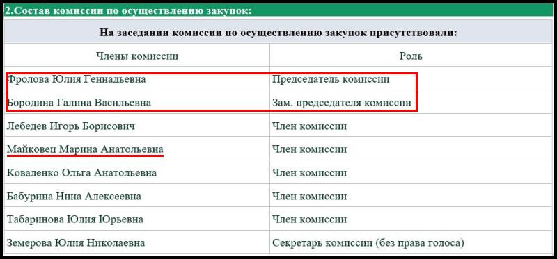 Фрунзенский район провёл торги на поставки детского питания с нарушением сроков
