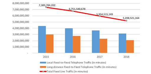 Fixed-line traffic, in minutes, for the 12-month period ending 30 September each year.