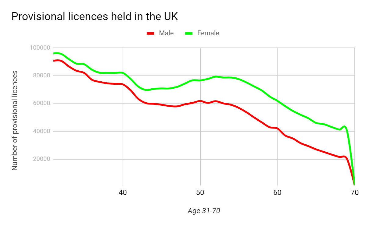 Driving licences held in the UK