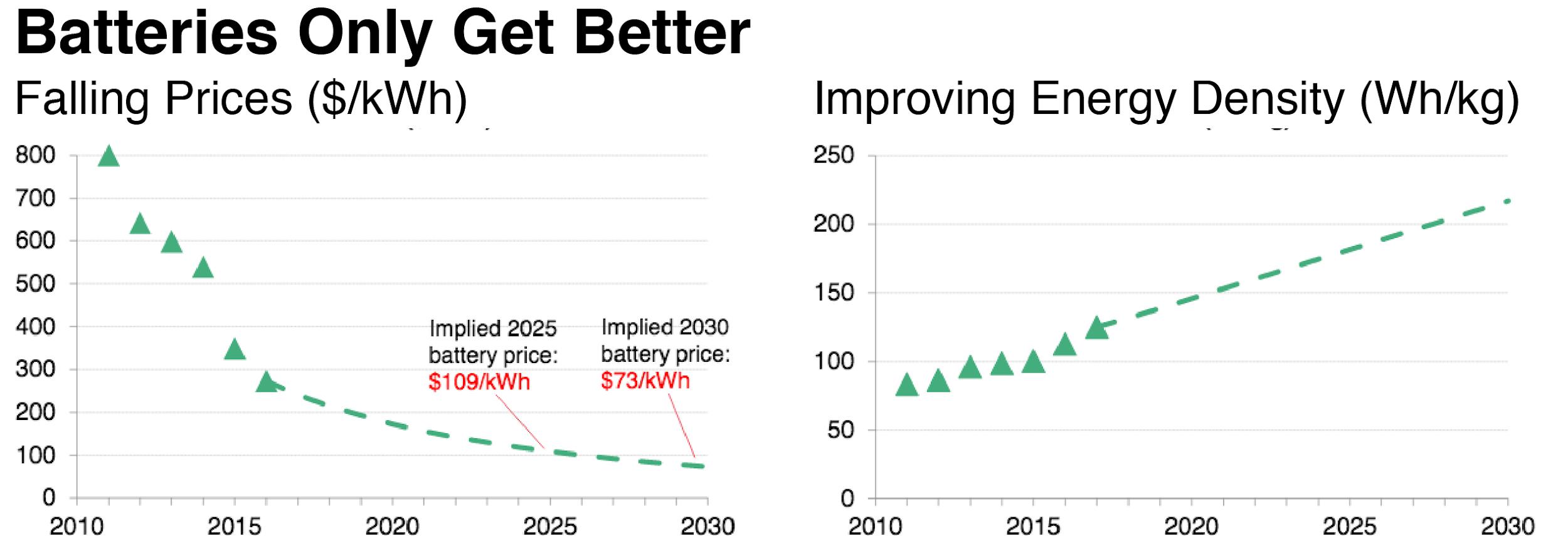 EV battery statistics