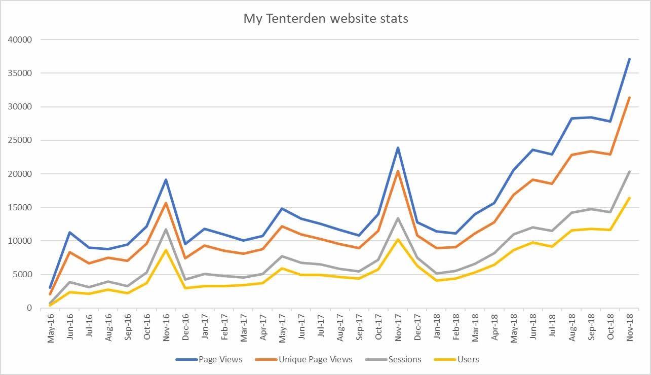 My Tenterden website and Tenterden App