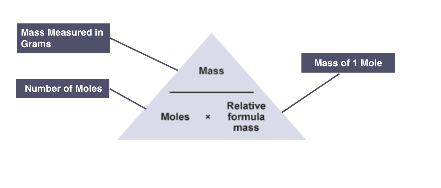 1.28: Understand How To Carry Out Calculations Involving Amount Of  Substance, Relative Atomic Mass (Ar) And Relative Formula Mass (Mr)