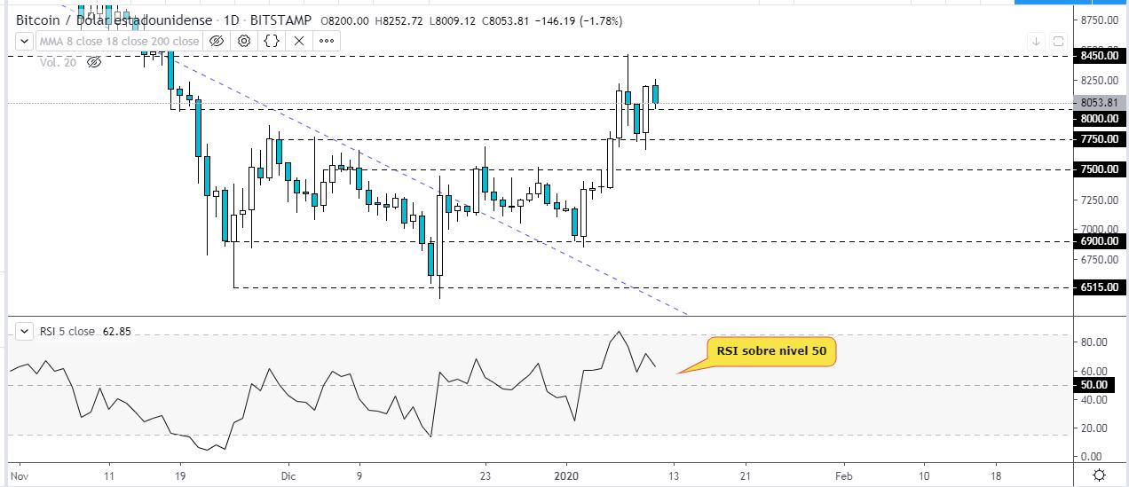 RSI sobre el gráfico BTC/USD