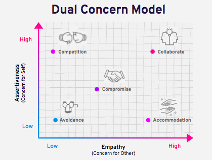 The Dual Concern Model: showing assertiveness on the Y-axis and and Empathy on the X-axis