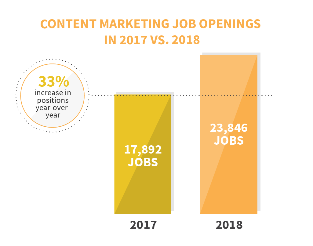 Content Marketing Job Openings in 2017 vs. 2018