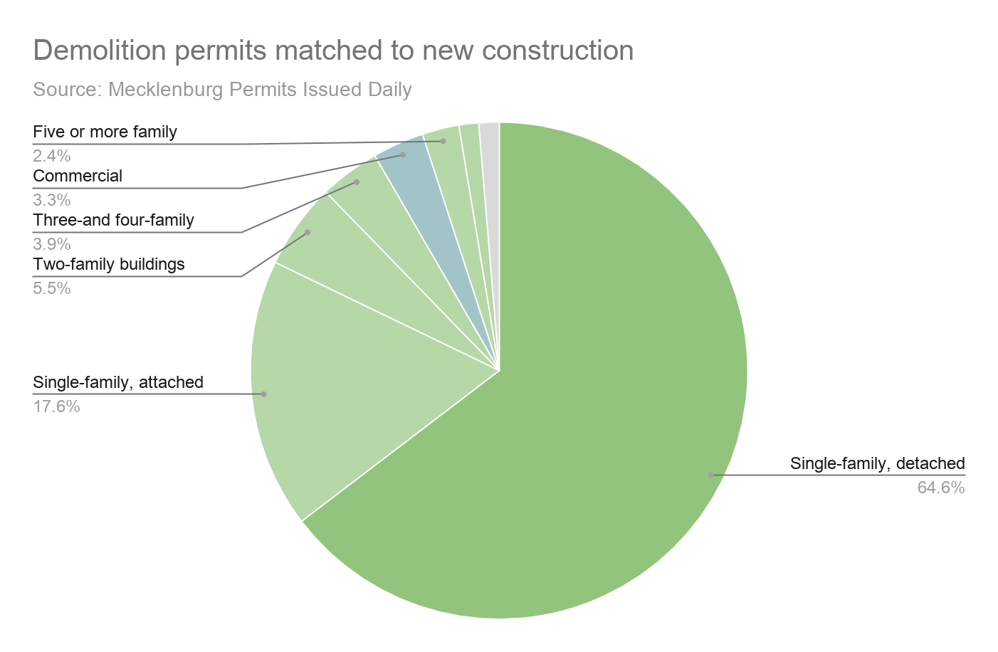 A pie chart of demolition permits matched to new construction.