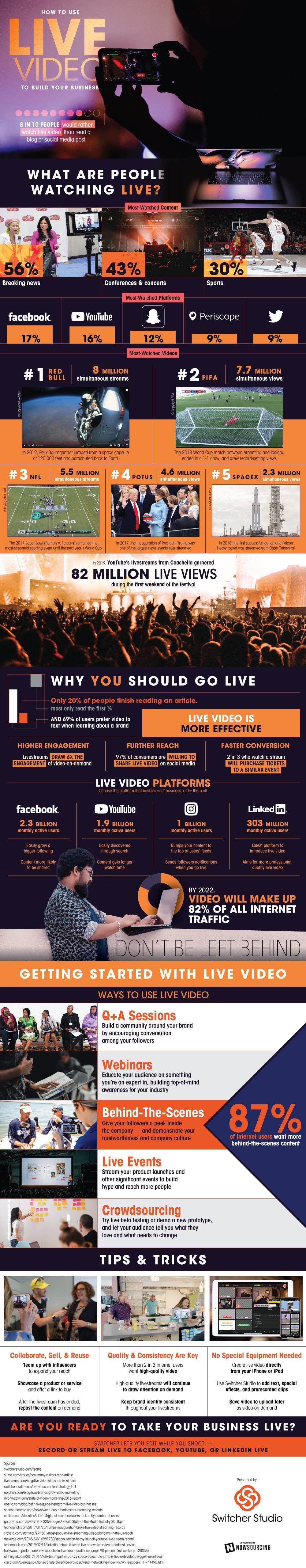 La importancia del vídeo en vivo en la promoción de tu negocio