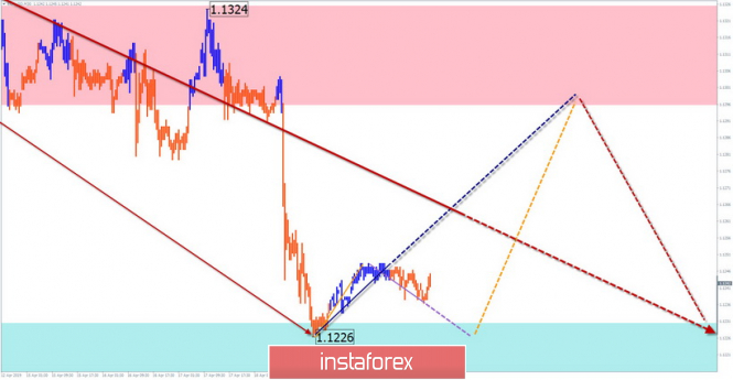 EUR/USD, GBP/USD AUD/USD. Simplified wave analysis and forecast…