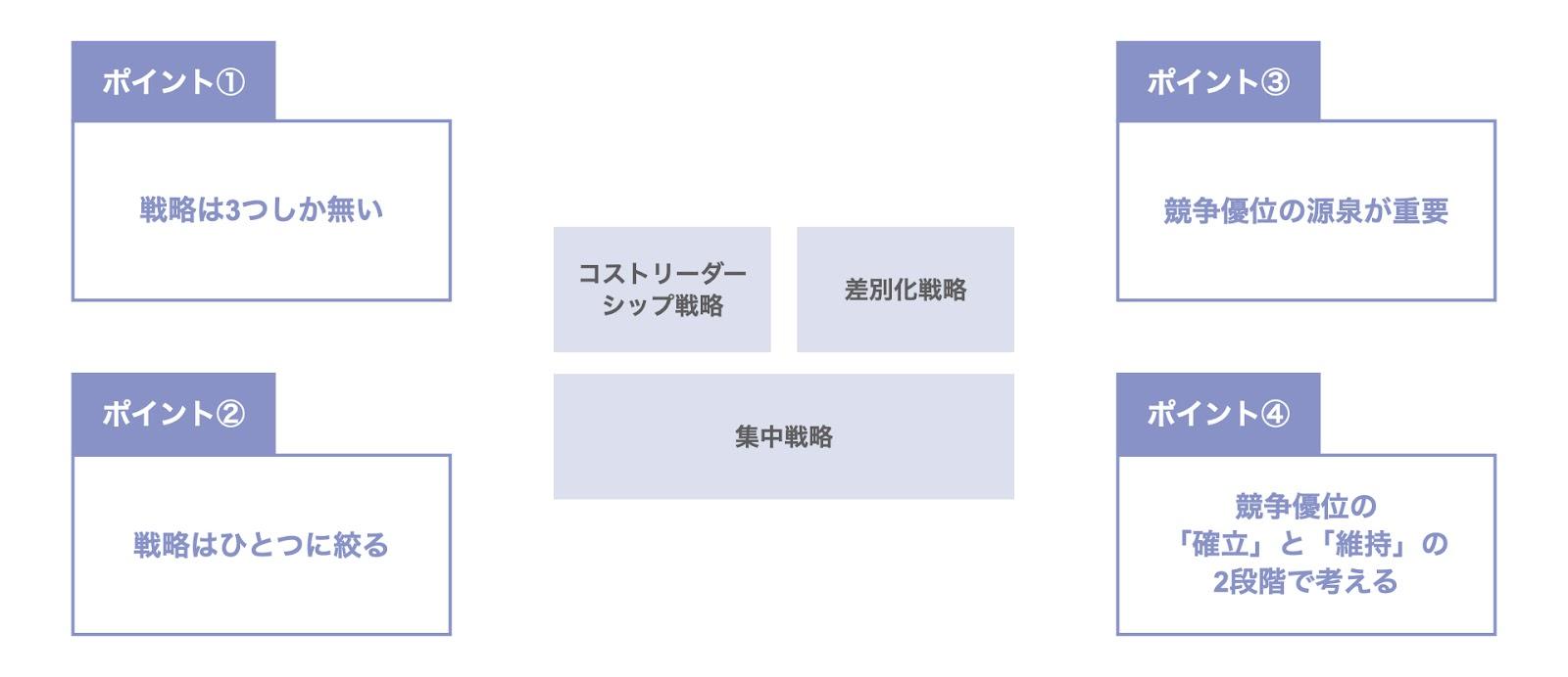 ポーターの3つの基本戦略の4つのポイント
