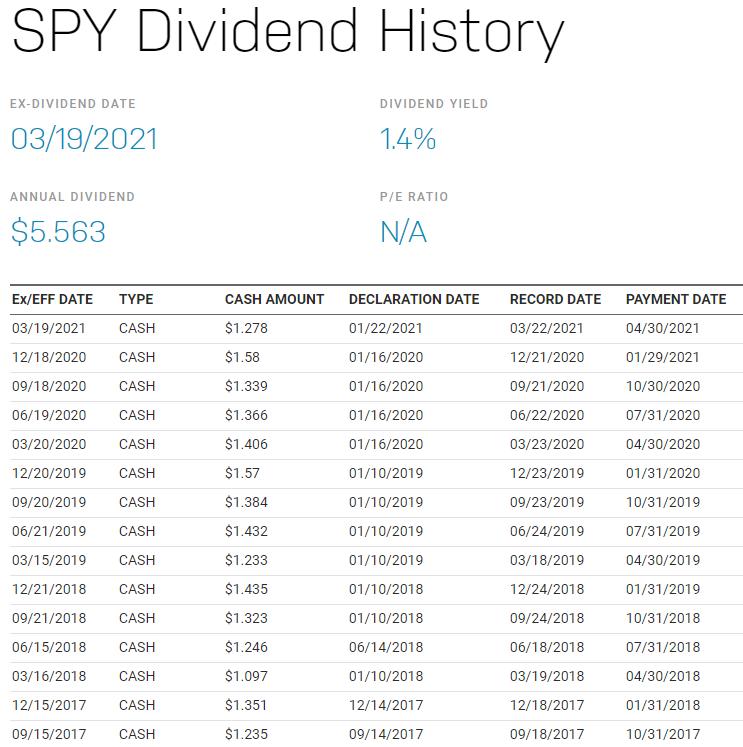 SPY stock ETF 配息除息日