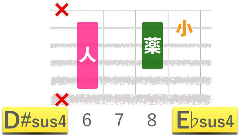 ギターコードD#sus4ディーシャープサスフォー|E♭sus4イーフラットサスフォーの押さえかたダイアグラム表