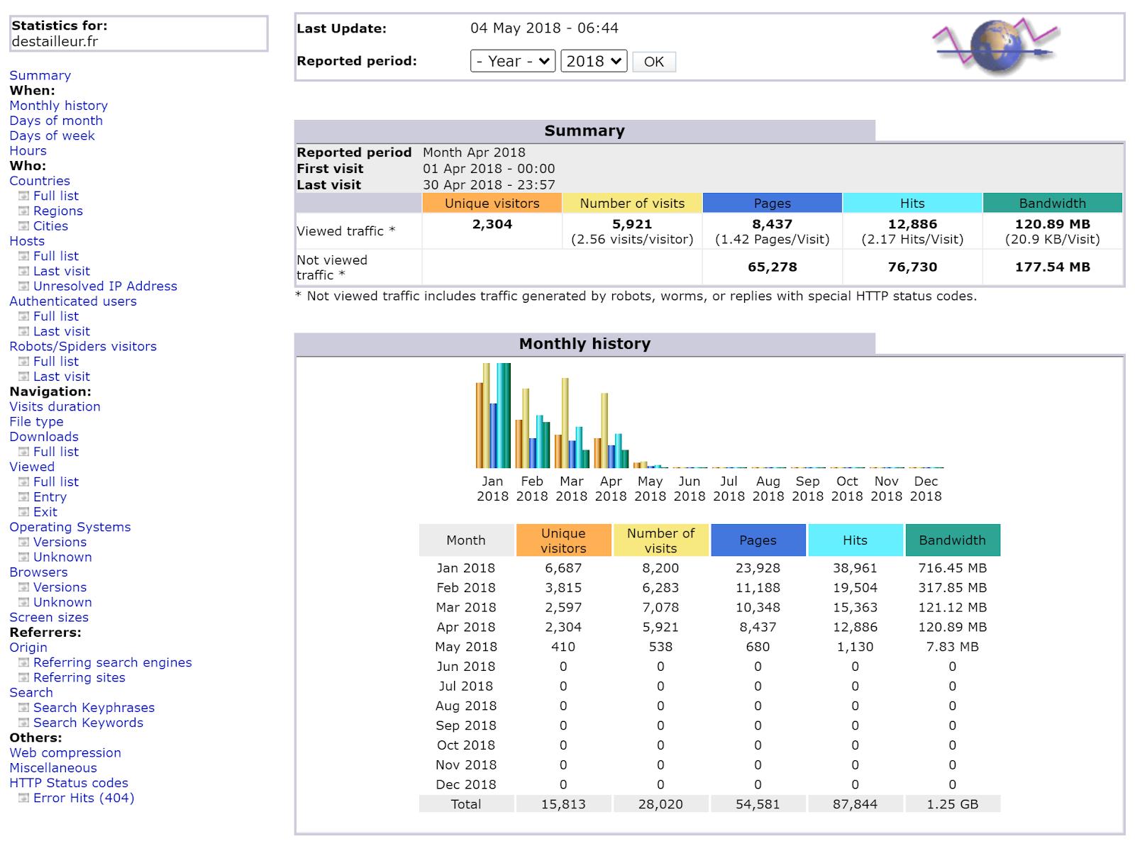 AWStats - инстумент за анализ на данни