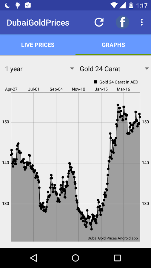 Latest gold price predictions by analysts
