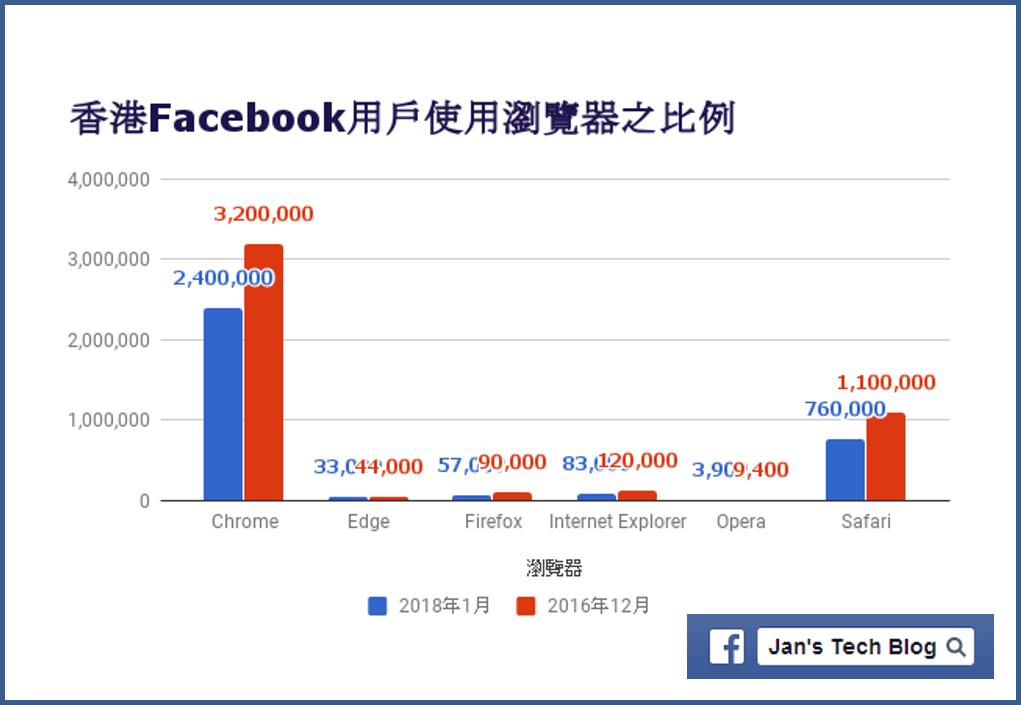 香港用戶用甚麼瀏覽器看Facebook呢? 2018年1月
