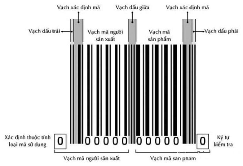 Cách đọc mã vạch