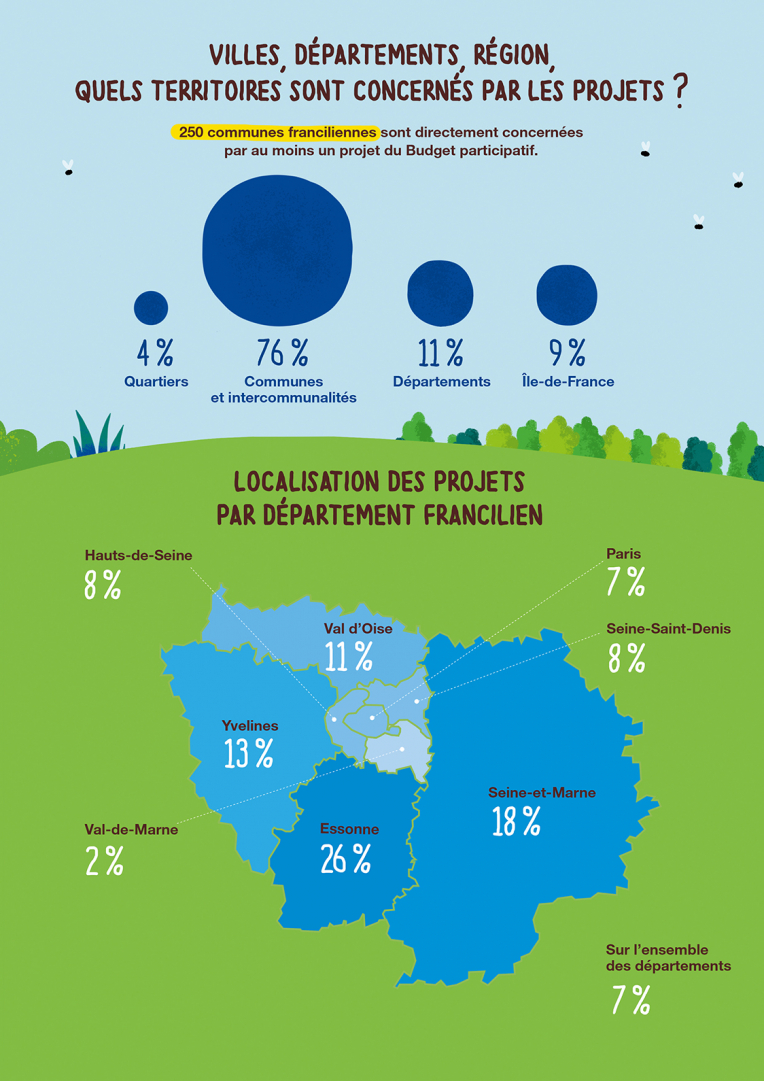 Geographical distribution of the projects