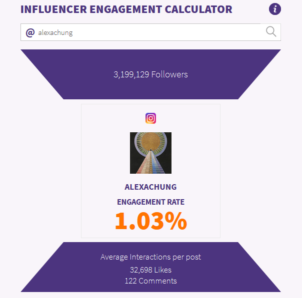 Measure your influencer engagement to grow sales