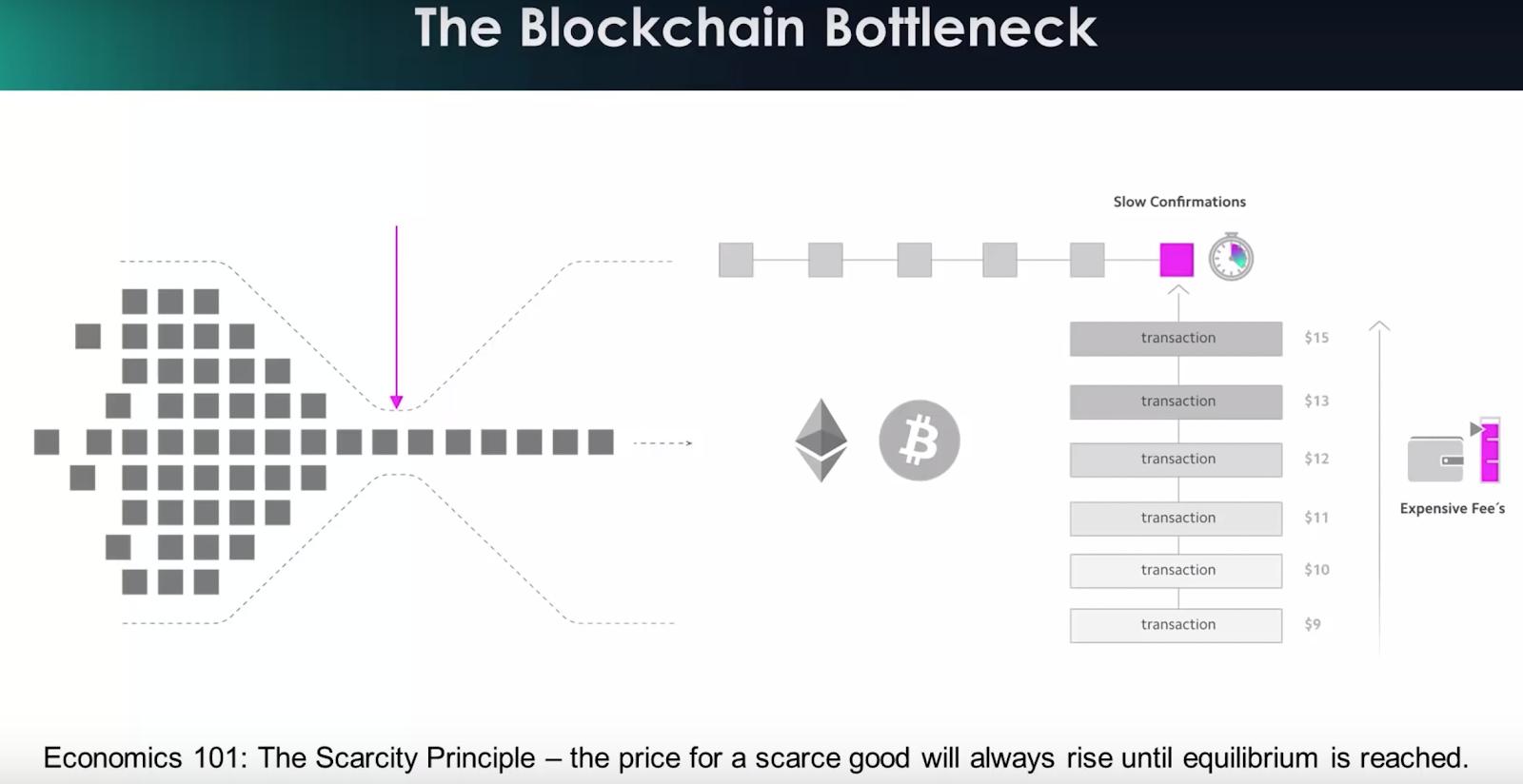 The Blockchain Bottleneck.