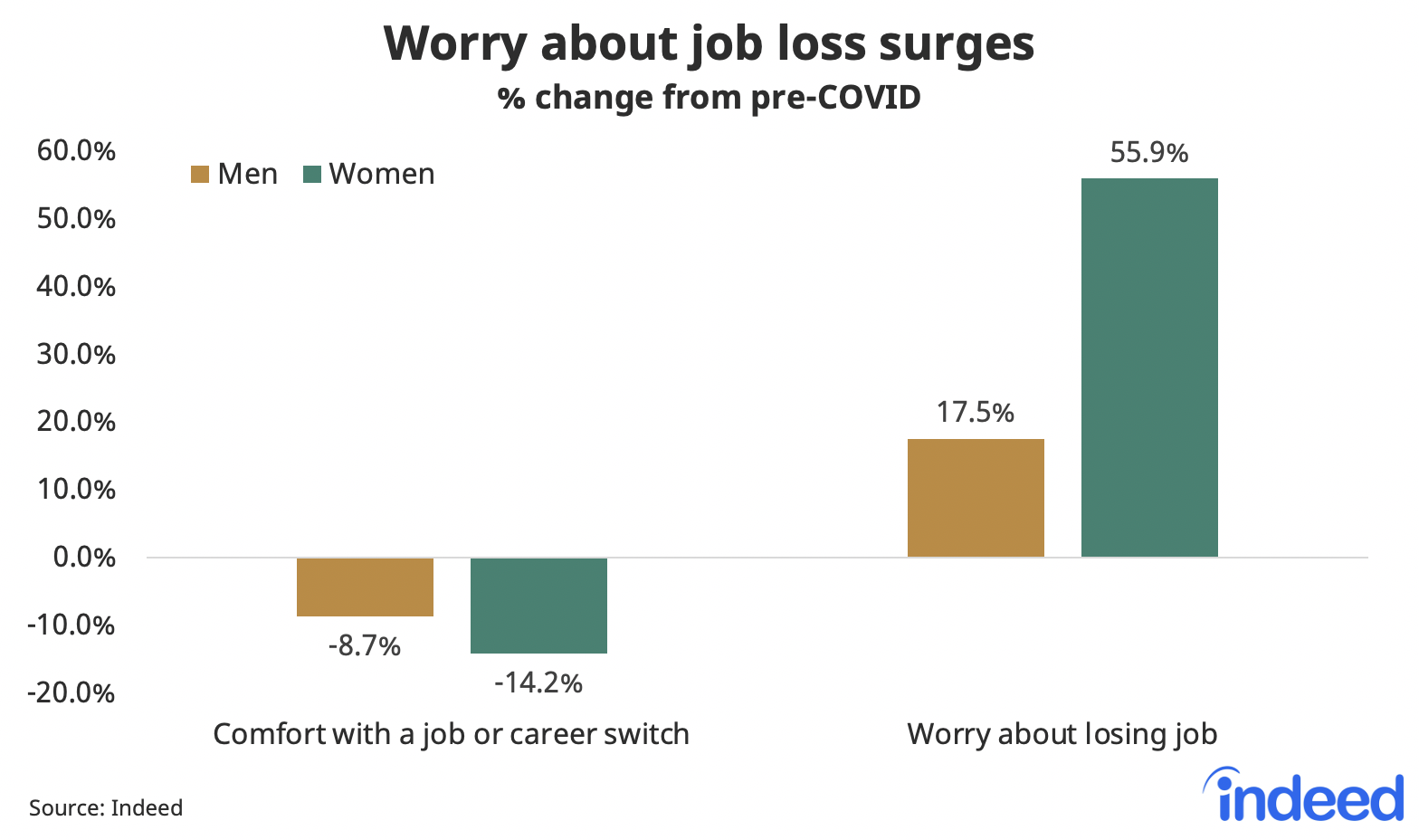 Bar graph showing worry about job loss surges, men and women both surveyed