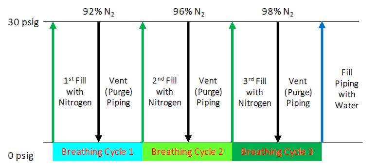 Breathing cycle chart for nitrogen inerting equipment