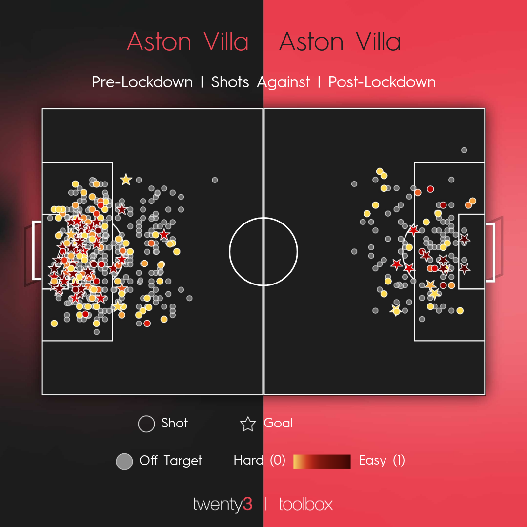 Shots against map in the Premier League before and after lockdown.