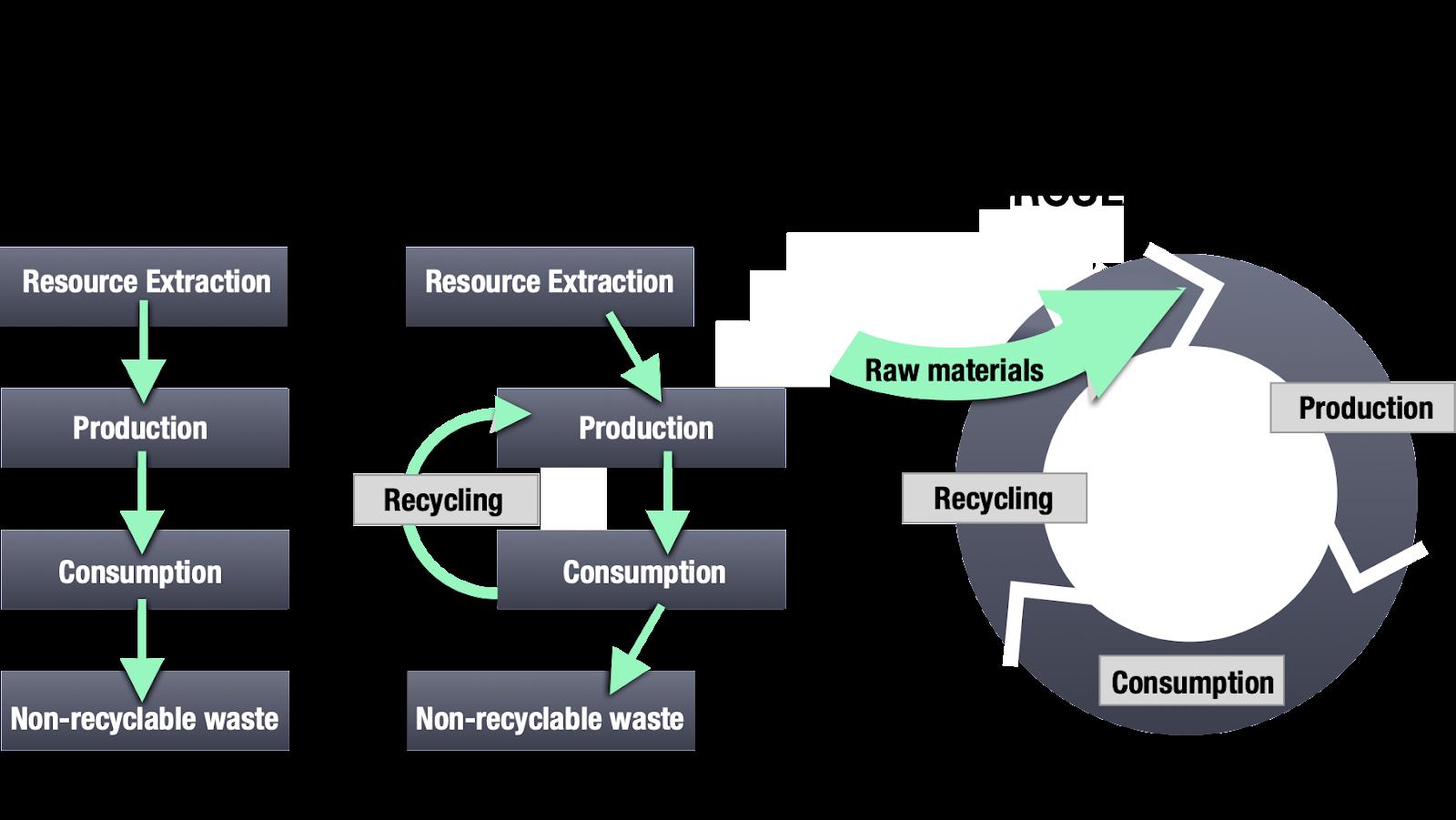 The Circular Economy Model