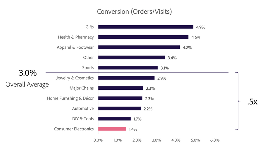 a graph showing the average conversion rates for a variety of items including gifts, health and pharmacy, apparel and footwear, sports, jewelry, and more