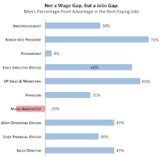 Photo: It seems like the 10 highest paid jobs are mostly done by men. A factor influencing the so called 77% pay gap.    (PayScale (please tell me if you find the paper itself) http://www.theatlantic.com/business/archive/2013/05/the-biggest-myth-about-the-gender-wage-gap/276367/ )