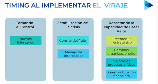 Timing al implementar el viraje