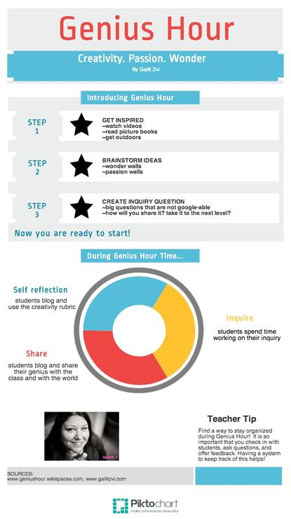Genius Hour inforgraphic.jpg