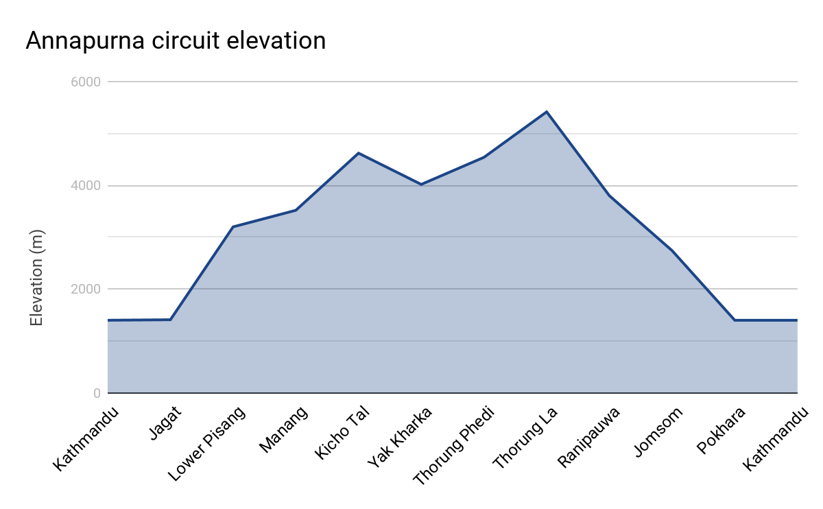 Graph of Annapurna circuit elevation