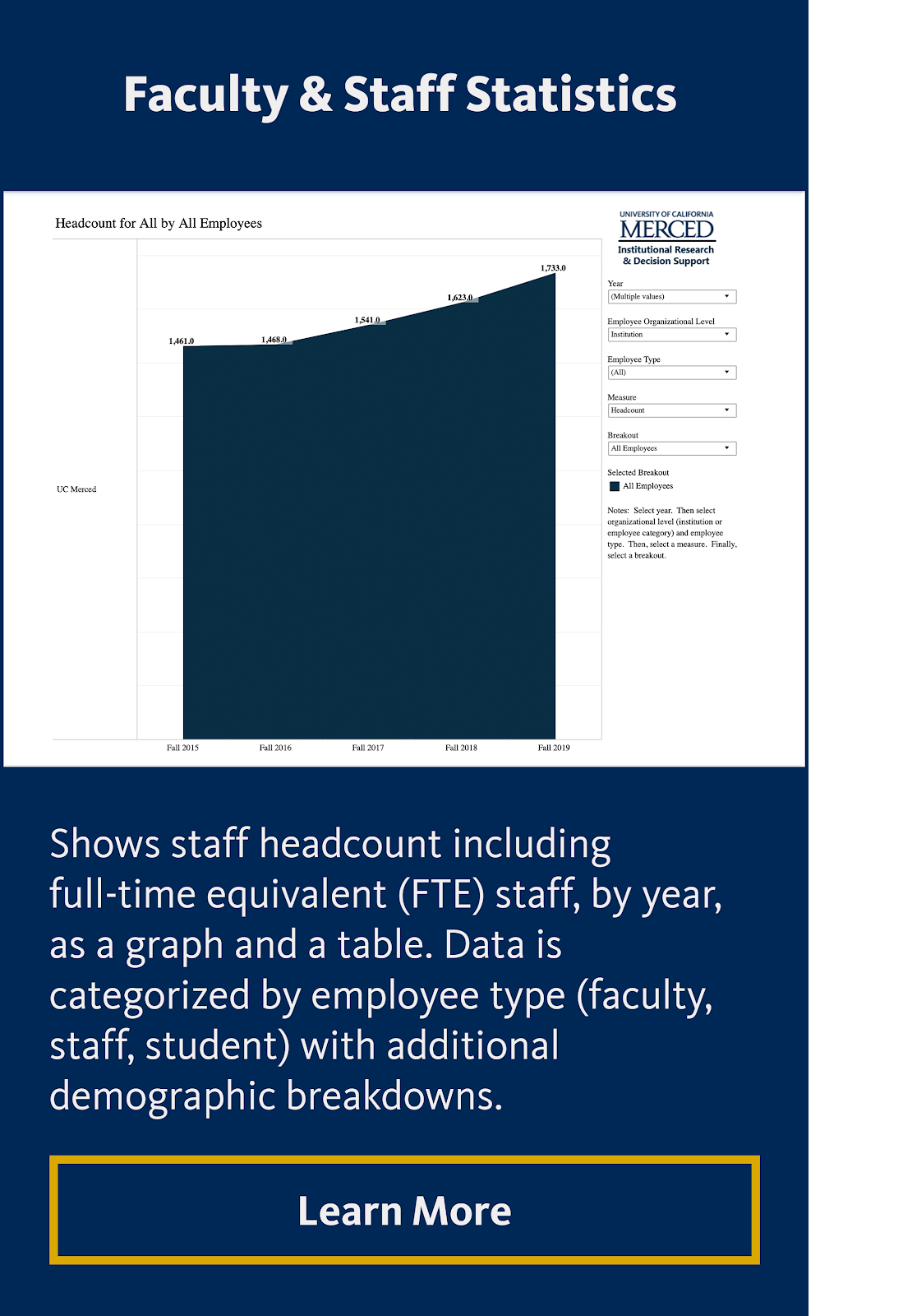 Faculty & Staff Statistics Interactive Data