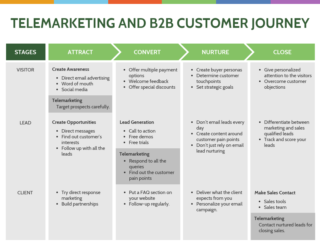 marketing and B2B customer journey