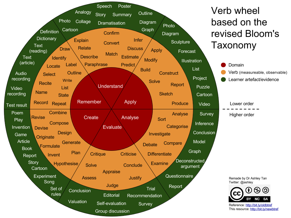 Bloom's Revised Taxonomy in the form of a Verb Wheel.