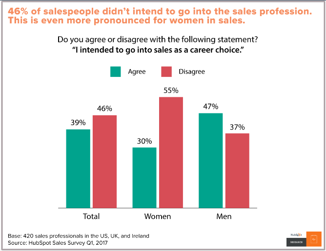 sales profession