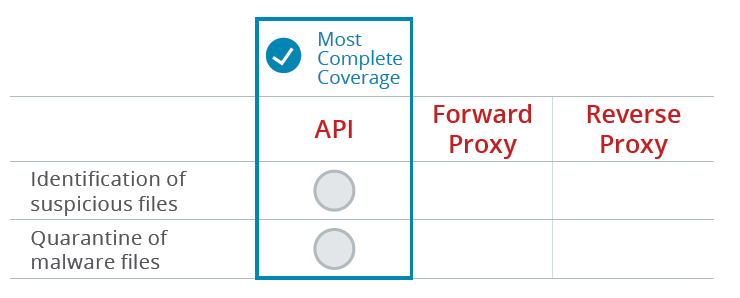 The API mode offers the most complete coverage for malware detection and remediation.