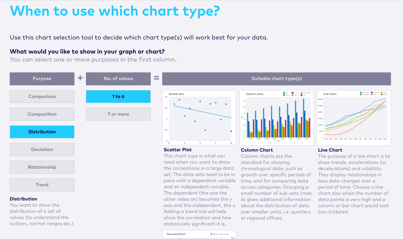 how to choose a chart type for reporting.