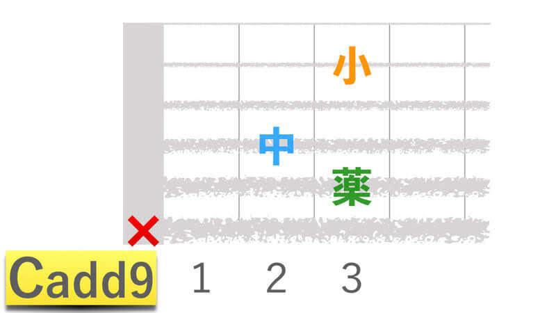 ギターコードCadd9シーアドナインの押さえかたダイアグラム表