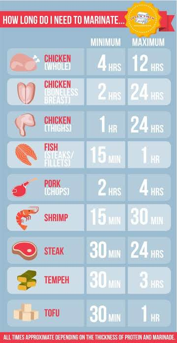 How Long Do I Need to Marinate...