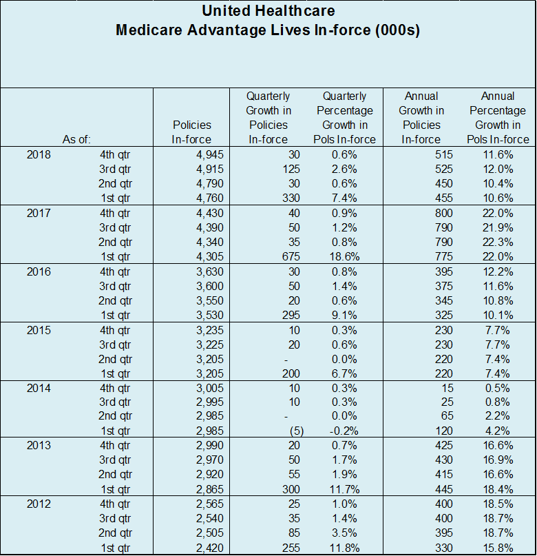 UHC Q4 2018 MA Table