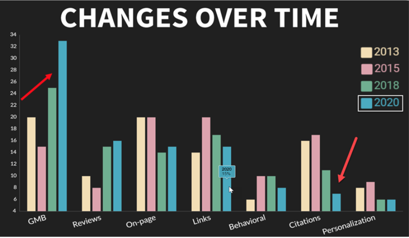 Colored bar chart showing Changes of over time to importance of Google My Business