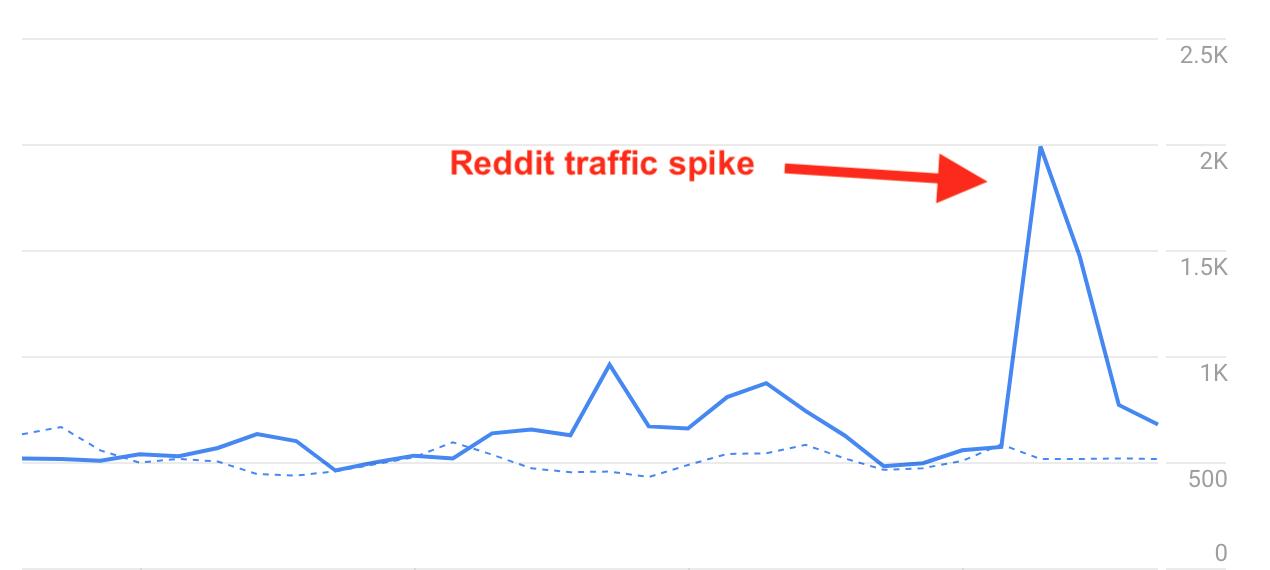 Ways to Increase Traffic