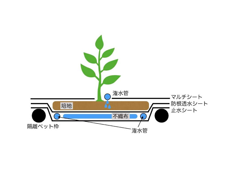 隔離栽培ベット図.001