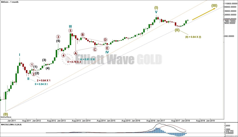 Восходящая интерпретации графика биткоина согласно волнам Эллиотта
