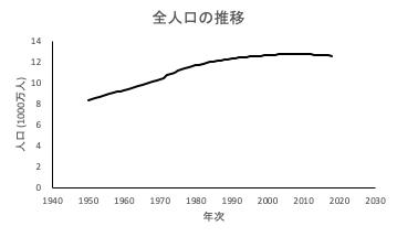 全人口の推移
