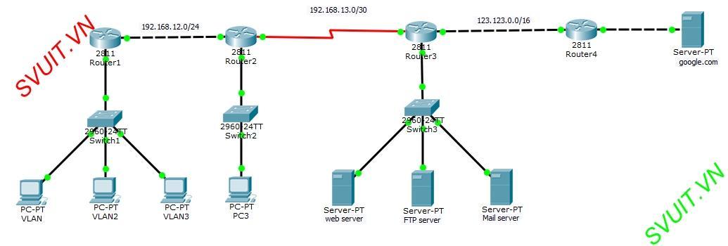 cau hinh access list cho router