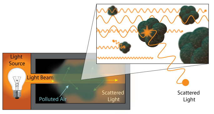 LightScatteringSensorBasics-v2.png